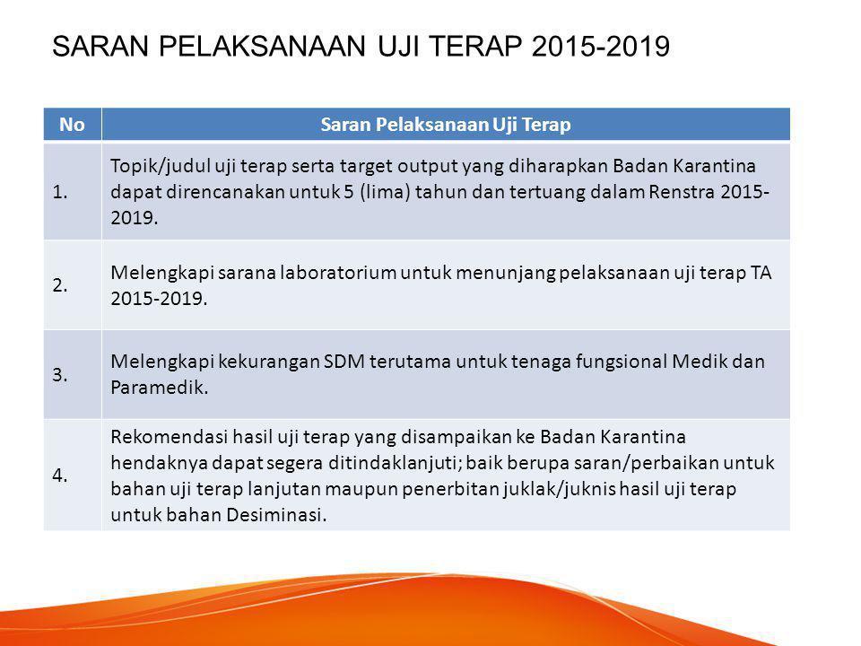 SARAN PELAKSANAAN UJI TERAP 2015-2019 NoSaran Pelaksanaan Uji Terap 1. Topik/judul uji terap serta target output yang diharapkan Badan Karantina dapat