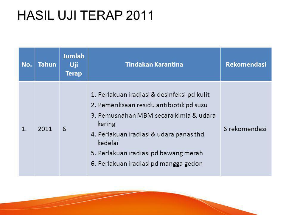 HASIL UJI TERAP 2012 No.Tahun Jumlah Uji Terap Tindakan KarantinaRekomendasi 2.20125 1.