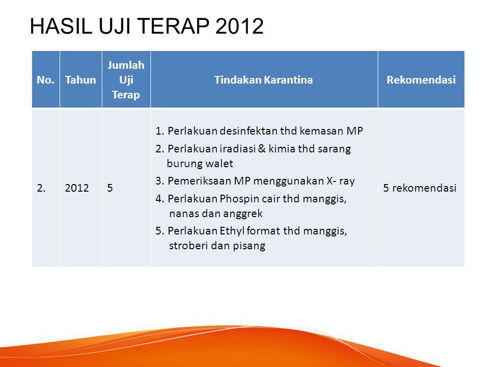 HASIL UJI TERAP 2013 No.Tahun Jumlah Uji Terap Tindakan KarantinaRekomendasi 3.20136 1.