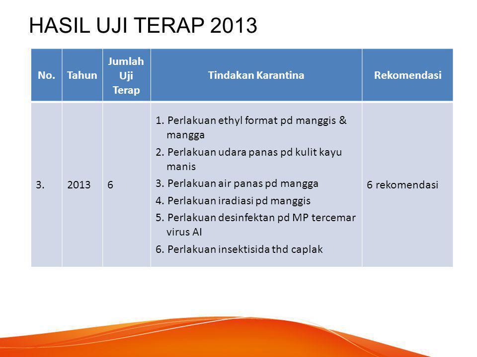 HASIL UJI TERAP 2014 No.Tahun Jumlah Uji Terap Tindakan KarantinaRekomendasi 4.20147 1.