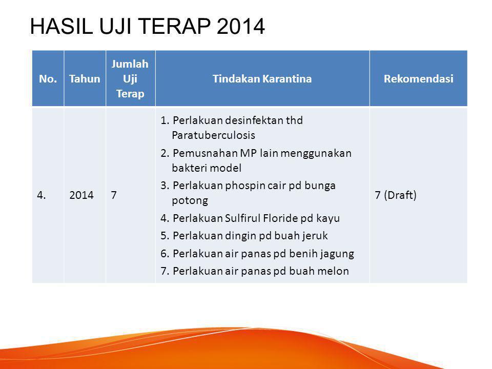 HASIL UJI TERAP (rekapitulasi) No.Tahun Jumlah Uji Terap Tindakan KarantinaRekomendasi 1.20116 Perlakuan (4) Pemeriksaan (1) Pemusnahan (1) 6 2.20125 Perlakuan (4) Pemeriksaan (1) 5 3.20136Perlakuan (6)6 4.20147 Perlakuan (6) Pemusnahan (1) 7 (Draft) JML24 Perlakuan (20) Pemeriksaan (2) Pemusnahan (2) 17 rekomendasi 7 draft