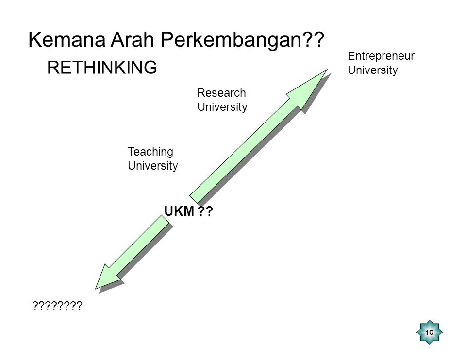 10 Teaching University Kemana Arah Perkembangan?? Research University Entrepreneur University ???????? UKM ?? RETHINKING
