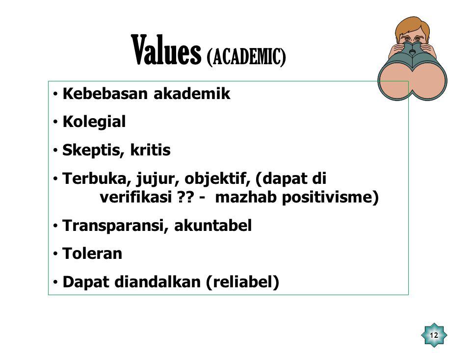 12 Values (ACADEMIC) Kebebasan akademik Kolegial Skeptis, kritis Terbuka, jujur, objektif, (dapat di verifikasi ?? - mazhab positivisme) Transparansi,
