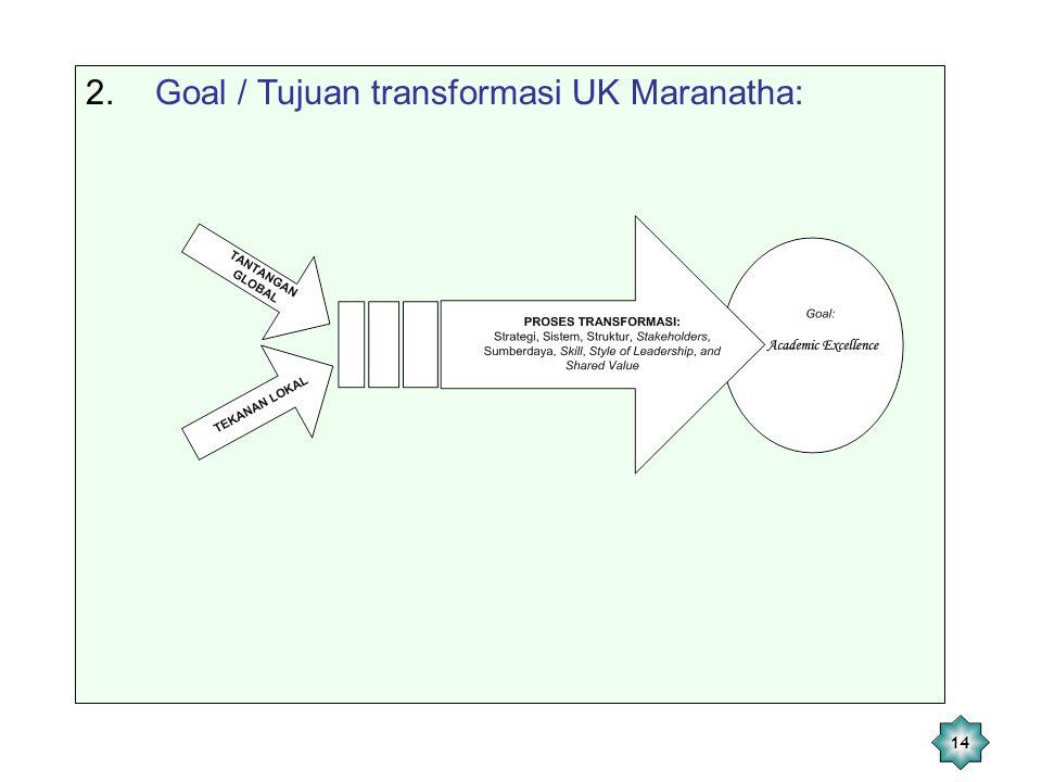 14 2.Goal / Tujuan transformasi UK Maranatha: