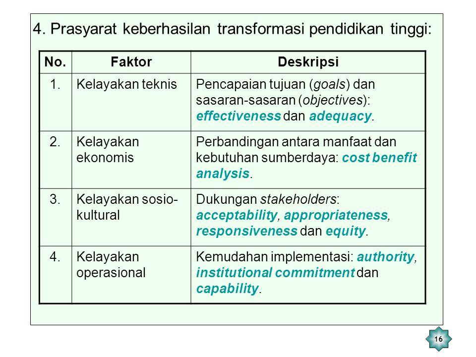16 4. Prasyarat keberhasilan transformasi pendidikan tinggi: No.FaktorDeskripsi 1.Kelayakan teknisPencapaian tujuan (goals) dan sasaran-sasaran (objec