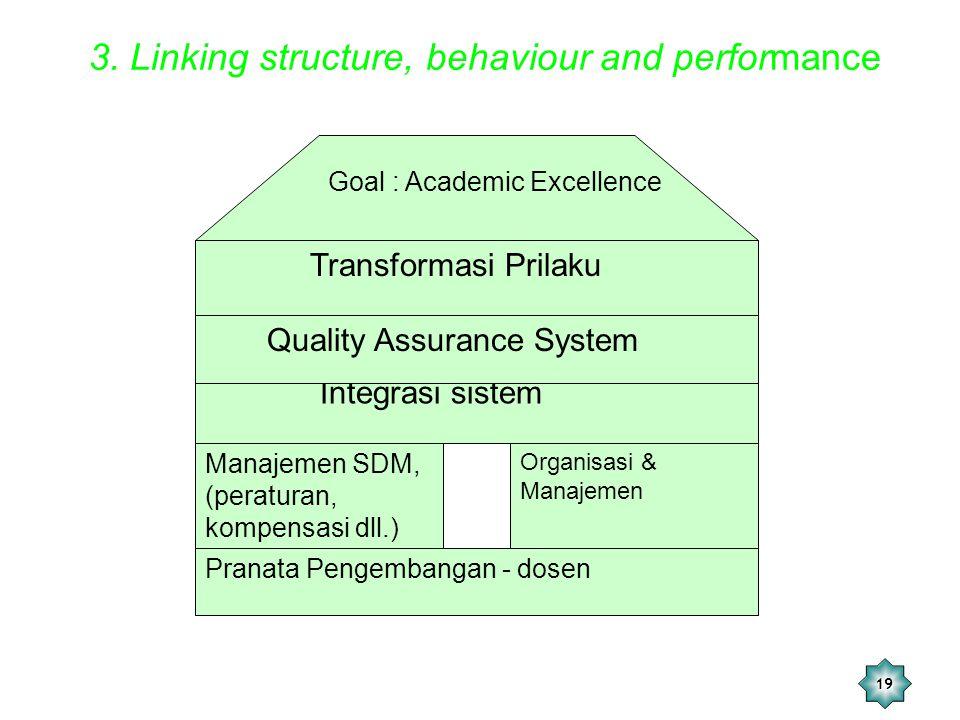 19 3. Linking structure, behaviour and performance Pranata Pengembangan - dosen Manajemen SDM, (peraturan, kompensasi dll.) Organisasi & Manajemen Int