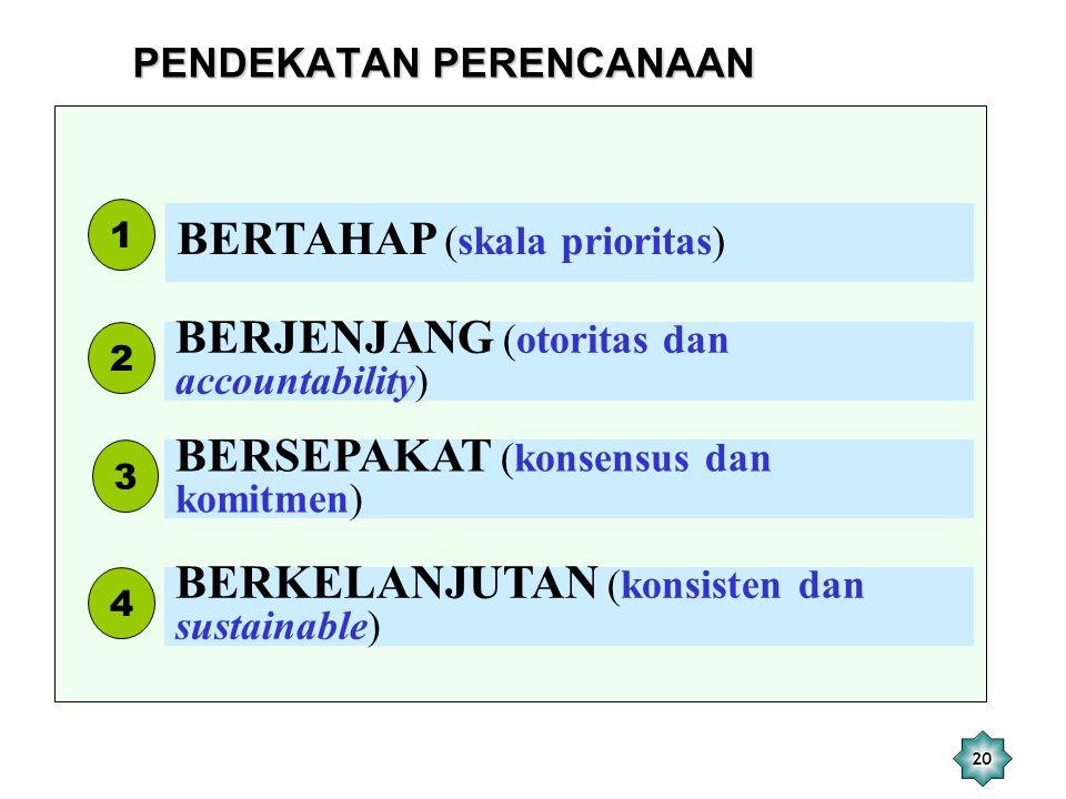 20 BERTAHAP (skala prioritas) 1 BERJENJANG (otoritas dan accountability) 2 BERSEPAKAT (konsensus dan komitmen) 3 BERKELANJUTAN (konsisten dan sustaina