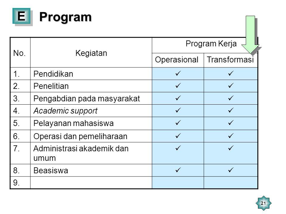21 EE Program Program No.Kegiatan Program Kerja OperasionalTransformasi 1.Pendidikan 2.Penelitian 3.Pengabdian pada masyarakat 4.Academic support 5.Pe