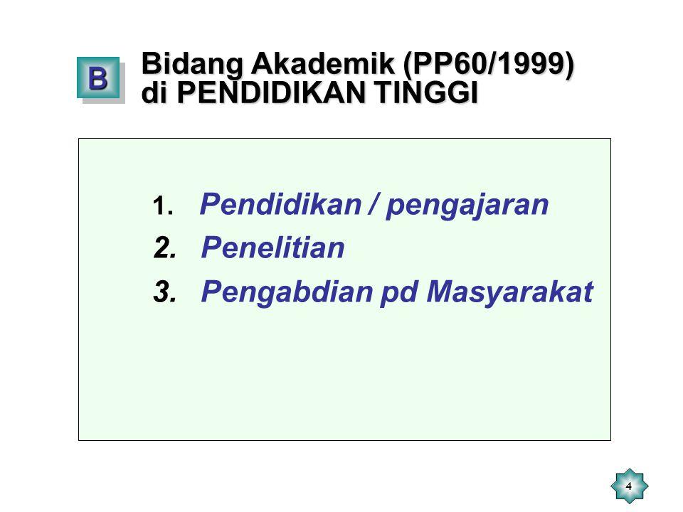 4 1. Pendidikan / pengajaran 2. Penelitian 3. Pengabdian pd Masyarakat BB Bidang Akademik (PP60/1999) di PENDIDIKAN TINGGI