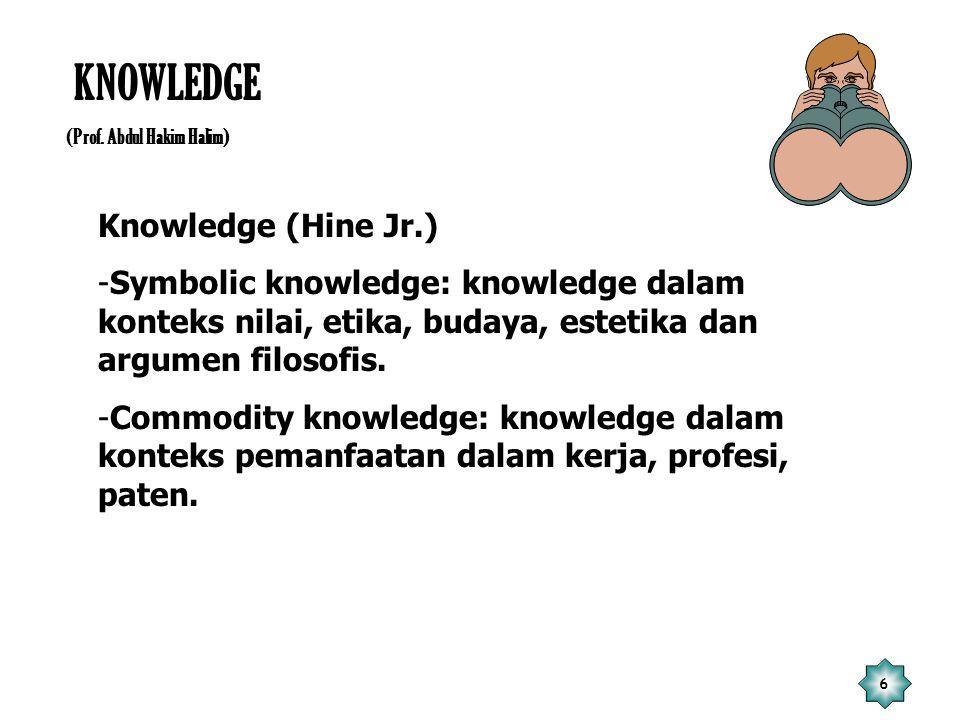 6 KNOWLEDGE (Prof. Abdul Hakim Halim) Knowledge (Hine Jr.) -Symbolic knowledge: knowledge dalam konteks nilai, etika, budaya, estetika dan argumen fil