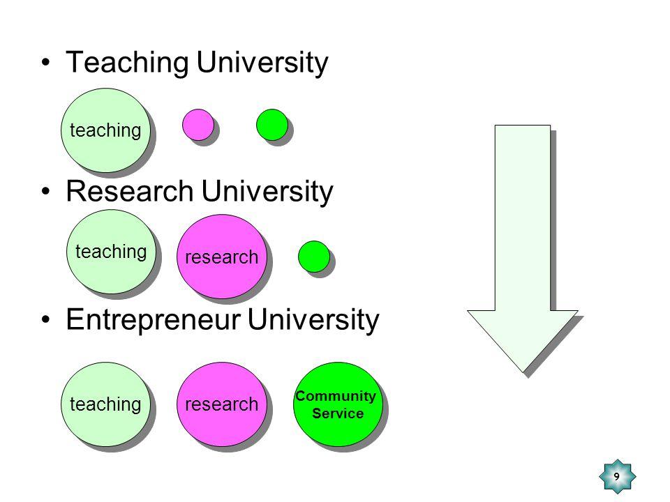 9 Teaching University Research University Entrepreneur University teaching research Community Service Community Service teaching research