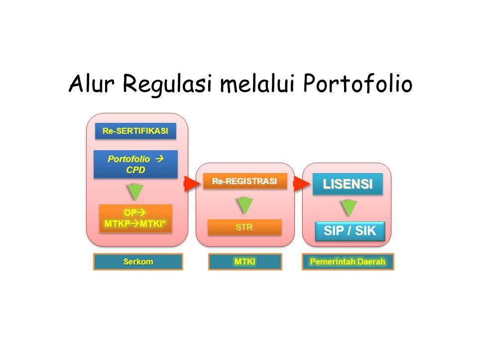Re-SERTIFIKASI Portofolio  CPD Re-REGISTRASIRe-REGISTRASILISENSILISENSI STRSTR SIP / SIK Serkom Alur Regulasi melalui Portofolio