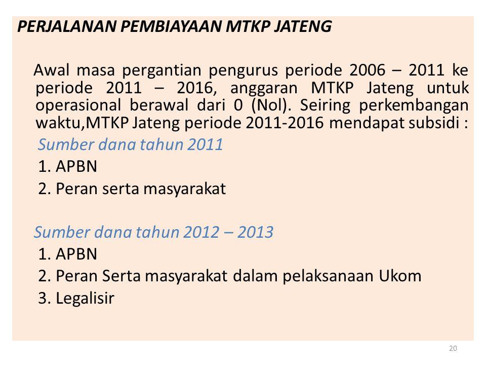 PERJALANAN PEMBIAYAAN MTKP JATENG Awal masa pergantian pengurus periode 2006 – 2011 ke periode 2011 – 2016, anggaran MTKP Jateng untuk operasional ber