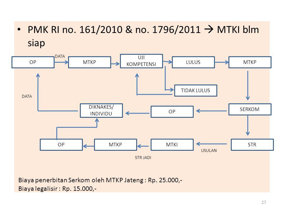 PMK RI no. 161/2010 & no.