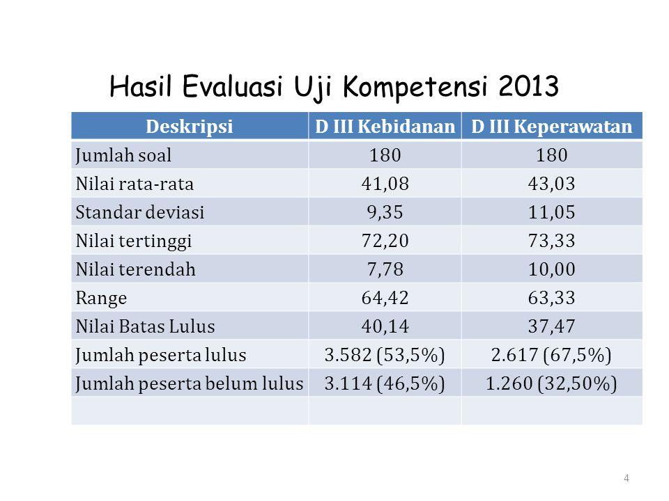 Hasil Evaluasi Uji Kompetensi 2013 DeskripsiD III KebidananD III Keperawatan Jumlah soal180 Nilai rata-rata41,0843,03 Standar deviasi9,3511,05 Nilai t