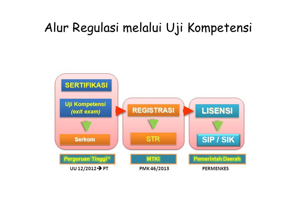 SERTIFIKASI Uji Kompetensi (exit exam) Uji Kompetensi (exit exam) REGISTRASIREGISTRASILISENSILISENSI STRSTR SIP / SIK SerkomSerkom UU 12/2012  PTPMK 46/2013PERMENKES Alur Regulasi melalui Uji Kompetensi