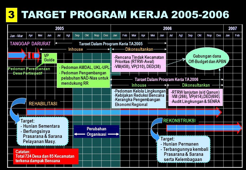 2005 2005 2006 20062007 Jan –Mar AprMeiJunJulAgtSepOktNopDesJanFebMarAprMeiJunJulAgtSepOktNopDesJanFeb 3 3TARGET PROGRAM KERJA 2005-2006 TANGGAP DARURAT REHABILITASI REKONSTRUKSI Target: - Hunian Permanen - Terbangunnya kembali Prasarana & Sarana serta Kelembagaan Target: - Hunian Sementara - Berfungsinya Prasarana & Sarana Pelayanan Masy.