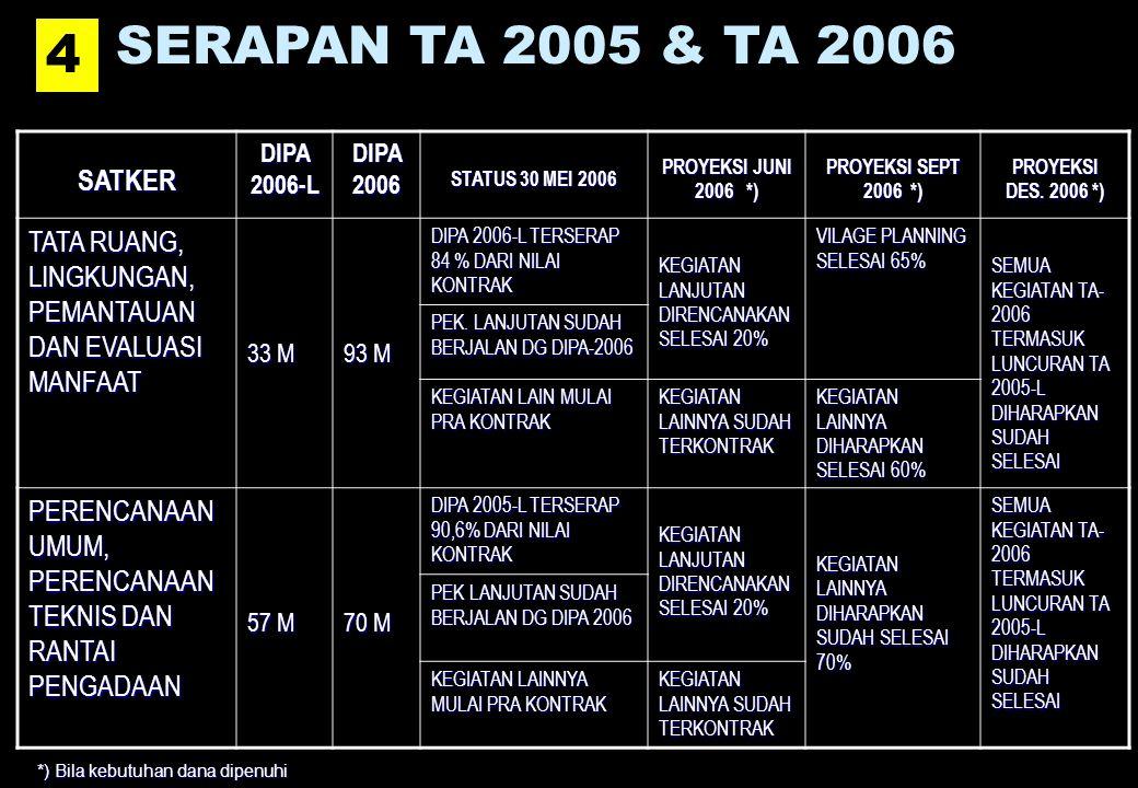 SERAPAN TA 2005 & TA 2006 4 4SATKER DIPA 2006-L DIPA 2006 STATUS 30 MEI 2006 PROYEKSI JUNI 2006 *) PROYEKSI SEPT 2006 *) PROYEKSI DES.