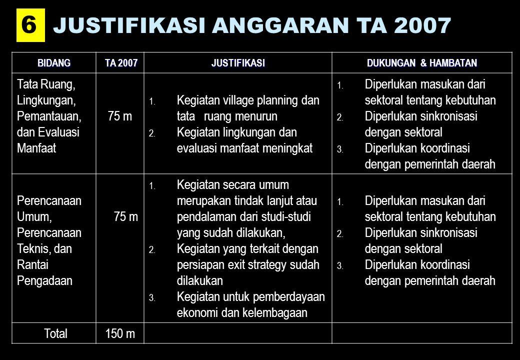 BIDANG TA 2007 TA 2007JUSTIFIKASI DUKUNGAN & HAMBATAN Tata Ruang, Lingkungan, Pemantauan, dan Evaluasi Manfaat 75 m 1.