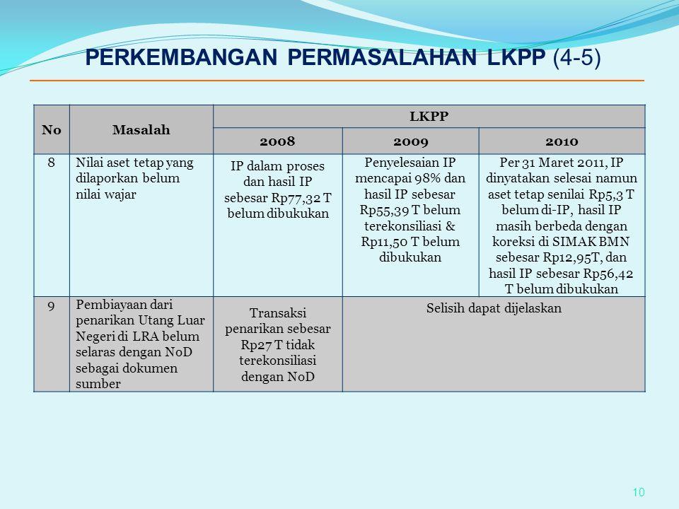 NoMasalah LKPP 200820092010 8Nilai aset tetap yang dilaporkan belum nilai wajar IP dalam proses dan hasil IP sebesar Rp77,32 T belum dibukukan Penyele