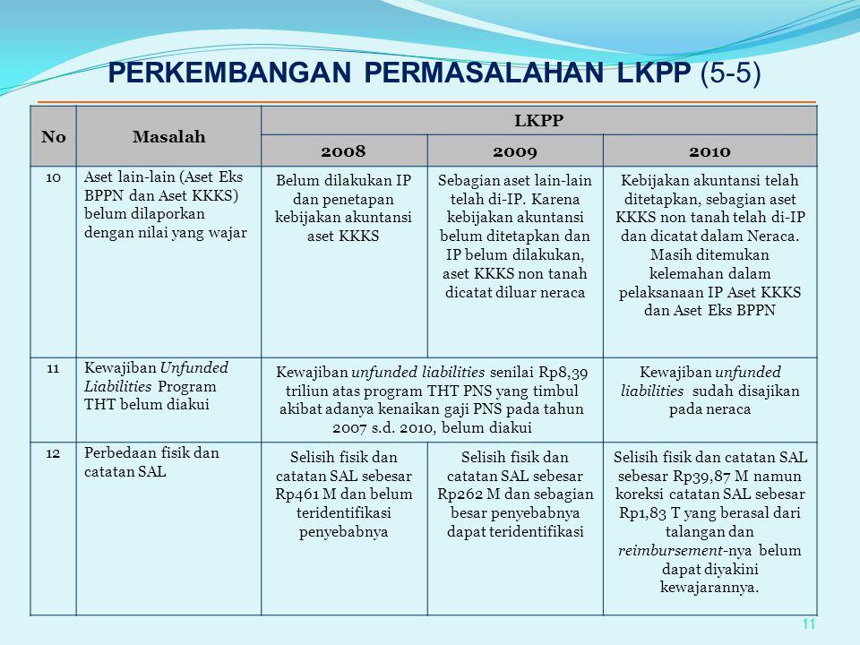 NoMasalah LKPP 200820092010 10Aset lain-lain (Aset Eks BPPN dan Aset KKKS) belum dilaporkan dengan nilai yang wajar Belum dilakukan IP dan penetapan k
