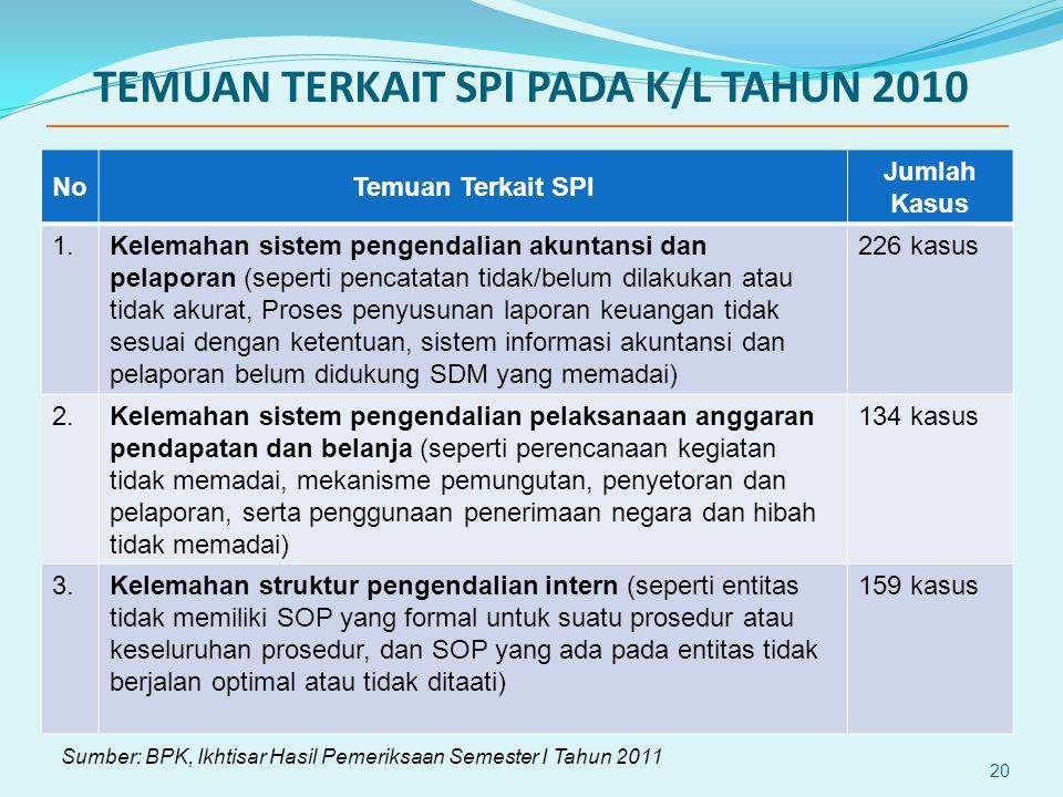 TEMUAN TERKAIT SPI PADA K/L TAHUN 2010 20 NoTemuan Terkait SPI Jumlah Kasus 1.Kelemahan sistem pengendalian akuntansi dan pelaporan (seperti pencatata