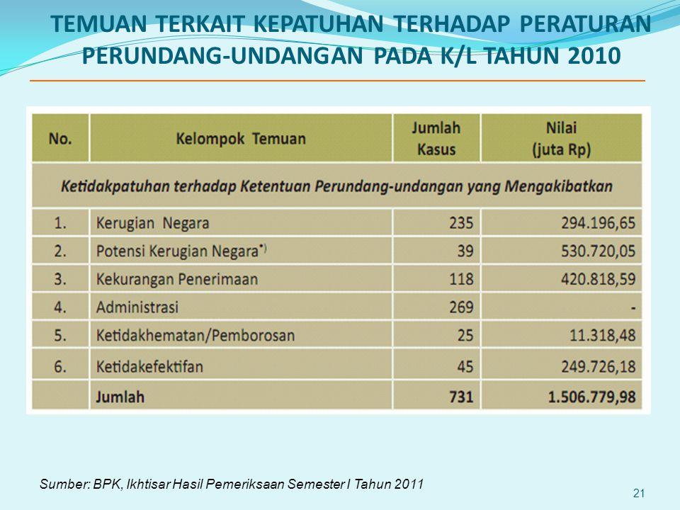 21 TEMUAN TERKAIT KEPATUHAN TERHADAP PERATURAN PERUNDANG-UNDANGAN PADA K/L TAHUN 2010 Sumber: BPK, Ikhtisar Hasil Pemeriksaan Semester I Tahun 2011