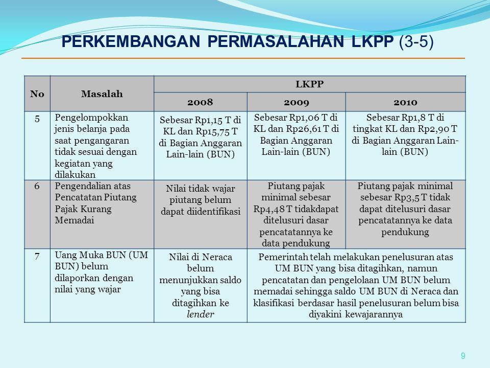 NoMasalah LKPP 200820092010 8Nilai aset tetap yang dilaporkan belum nilai wajar IP dalam proses dan hasil IP sebesar Rp77,32 T belum dibukukan Penyelesaian IP mencapai 98% dan hasil IP sebesar Rp55,39 T belum terekonsiliasi & Rp11,50 T belum dibukukan Per 31 Maret 2011, IP dinyatakan selesai namun aset tetap senilai Rp5,3 T belum di-IP, hasil IP masih berbeda dengan koreksi di SIMAK BMN sebesar Rp12,95T, dan hasil IP sebesar Rp56,42 T belum dibukukan 9Pembiayaan dari penarikan Utang Luar Negeri di LRA belum selaras dengan NoD sebagai dokumen sumber Transaksi penarikan sebesar Rp27 T tidak terekonsiliasi dengan NoD Selisih dapat dijelaskan 10 PERKEMBANGAN PERMASALAHAN LKPP (4-5)