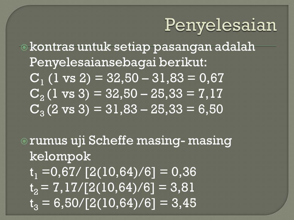  kontras untuk setiap pasangan adalah Penyelesaiansebagai berikut: C 1 (1 vs 2) = 32,50 – 31,83 = 0,67 C 2 (1 vs 3) = 32,50 – 25,33 = 7,17 C 3 (2 vs