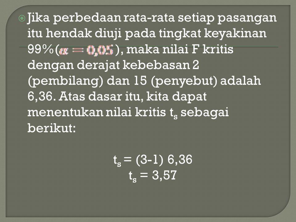  Jika perbedaan rata-rata setiap pasangan itu hendak diuji pada tingkat keyakinan 99%( ), maka nilai F kritis dengan derajat kebebasan 2 (pembilang)