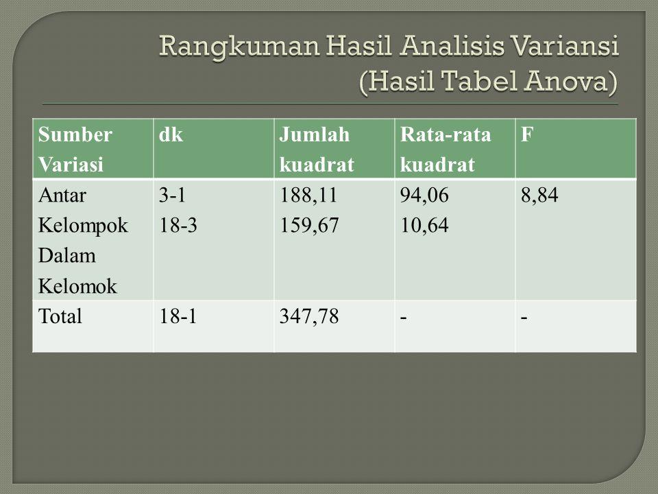 Sumber Variasi dk Jumlah kuadrat Rata-rata kuadrat F Antar Kelompok Dalam Kelomok 3-1 18-3 188,11 159,67 94,06 10,64 8,84 Total18-1347,78--