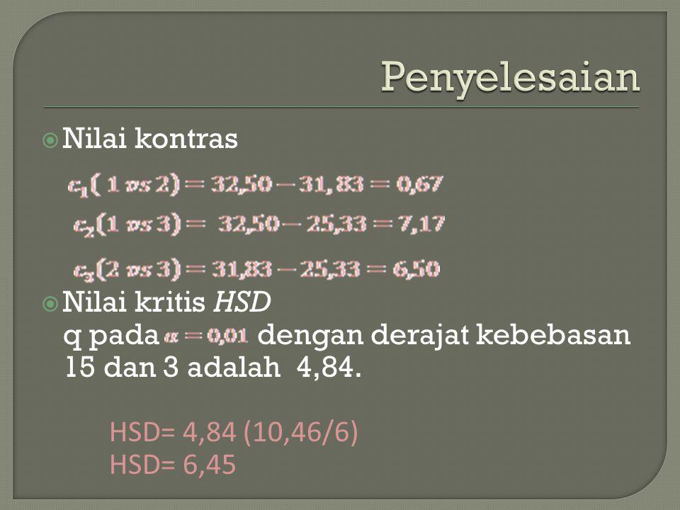 Nilai kontras  Nilai kritis HSD q pada dengan derajat kebebasan 15 dan 3 adalah 4,84. HSD= 4,84 (10,46/6) HSD= 6,45