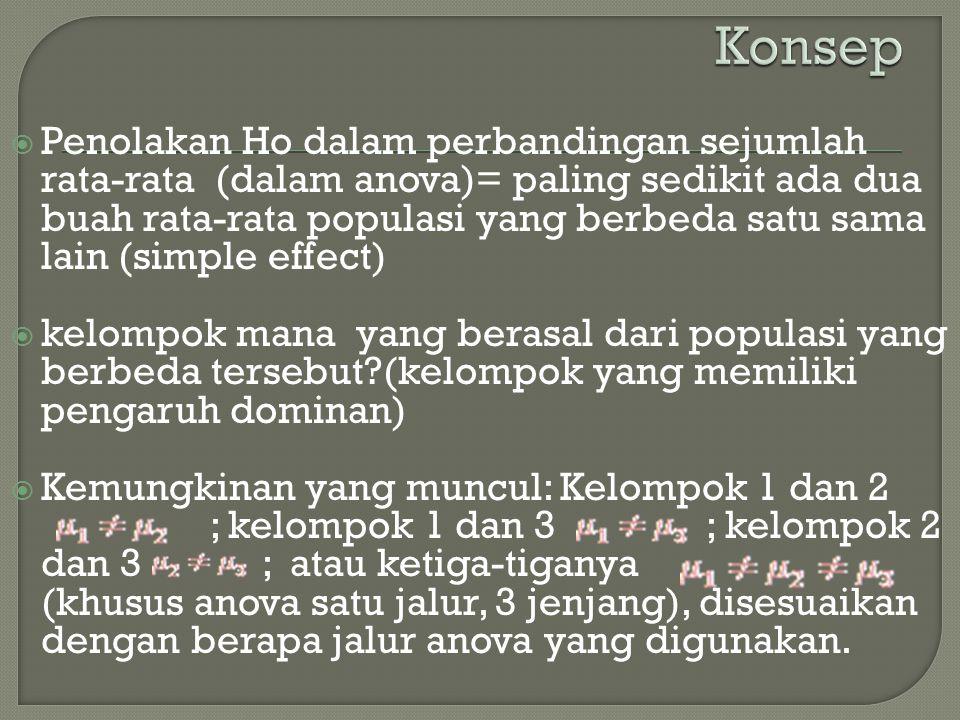  Penolakan Ho dalam perbandingan sejumlah rata-rata (dalam anova)= paling sedikit ada dua buah rata-rata populasi yang berbeda satu sama lain (simple