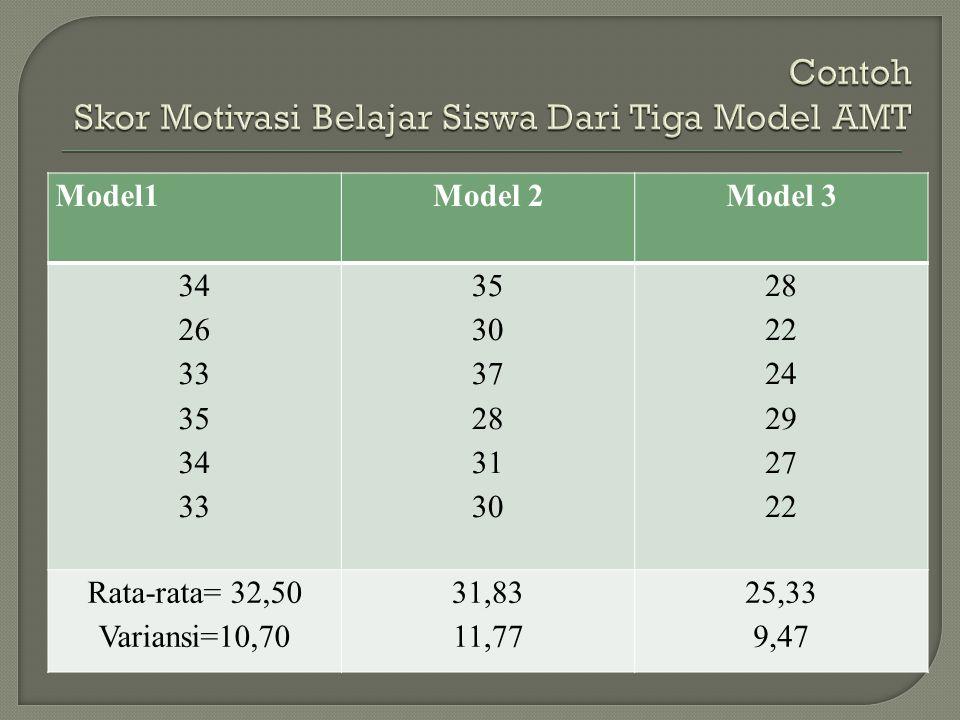 Model1Model 2Model 3 34 26 33 35 34 33 35 30 37 28 31 30 28 22 24 29 27 22 Rata-rata= 32,50 Variansi=10,70 31,83 11,77 25,33 9,47