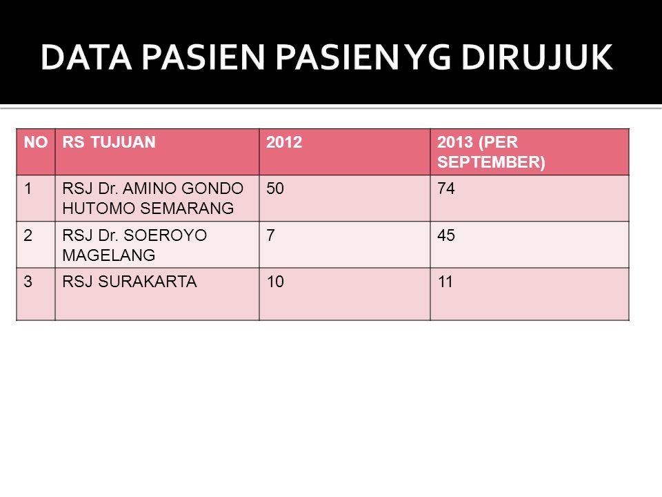 NORS TUJUAN20122013 (PER SEPTEMBER) 1RSJ Dr. AMINO GONDO HUTOMO SEMARANG 5074 2RSJ Dr. SOEROYO MAGELANG 745 3RSJ SURAKARTA1011