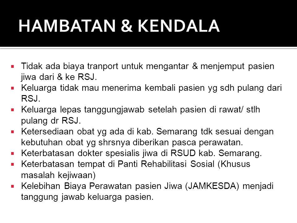  Tidak ada biaya tranport untuk mengantar & menjemput pasien jiwa dari & ke RSJ.  Keluarga tidak mau menerima kembali pasien yg sdh pulang dari RSJ.