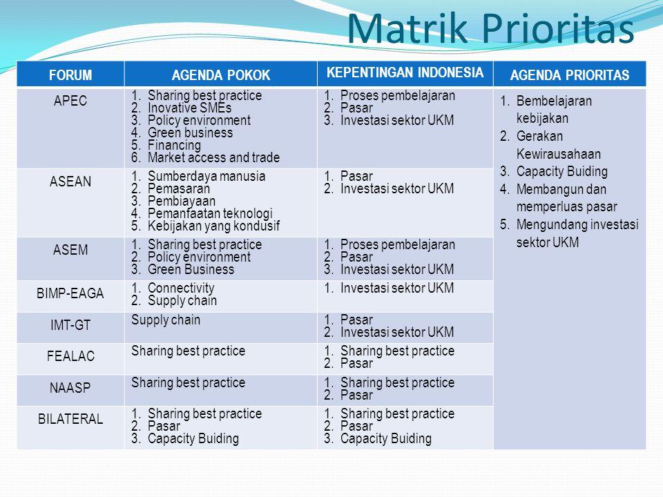 Matrik Prioritas FORUMAGENDA POKOK KEPENTINGAN INDONESIA AGENDA PRIORITAS APEC 1.Sharing best practice 2.Inovative SMEs 3.Policy environment 4.Green b