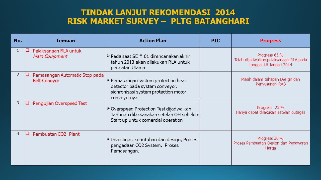 No.TemuanAction PlanPICProgress 1 Pelaksanaan RLA untuk Main EquipmentPada saat SE # 01 direncanakan akhir tahun 2013 akan dilakukan RLA untuk peral