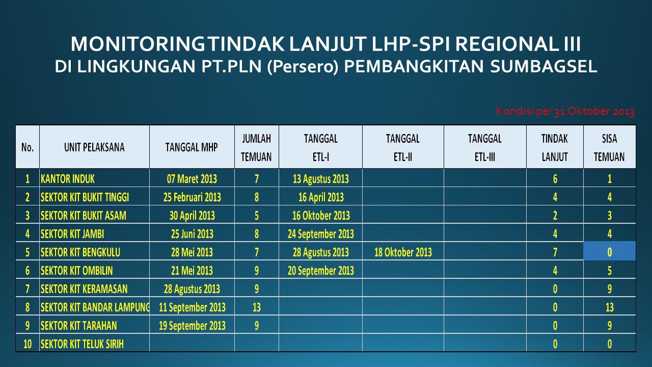 MONITORING TINDAK LANJUT LHP-SPI REGIONAL III DI LINGKUNGAN PT.PLN (Persero) PEMBANGKITAN SUMBAGSEL Kondisi per 31 Desember 2013