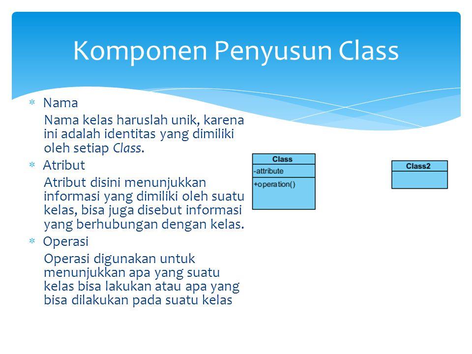  Nama Nama kelas haruslah unik, karena ini adalah identitas yang dimiliki oleh setiap Class.  Atribut Atribut disini menunjukkan informasi yang dimi