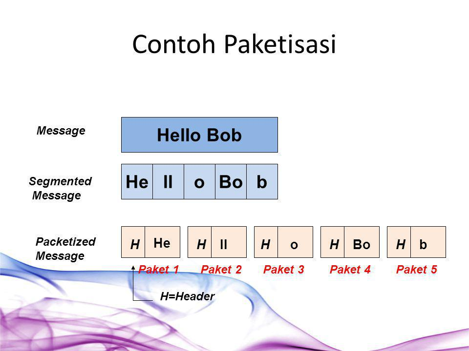 Hello Bob HellobBo H He HHHHlloBob Message Segmented Message Packetized Message H=Header Paket 1Paket 2Paket 3Paket 4Paket 5 Contoh Paketisasi