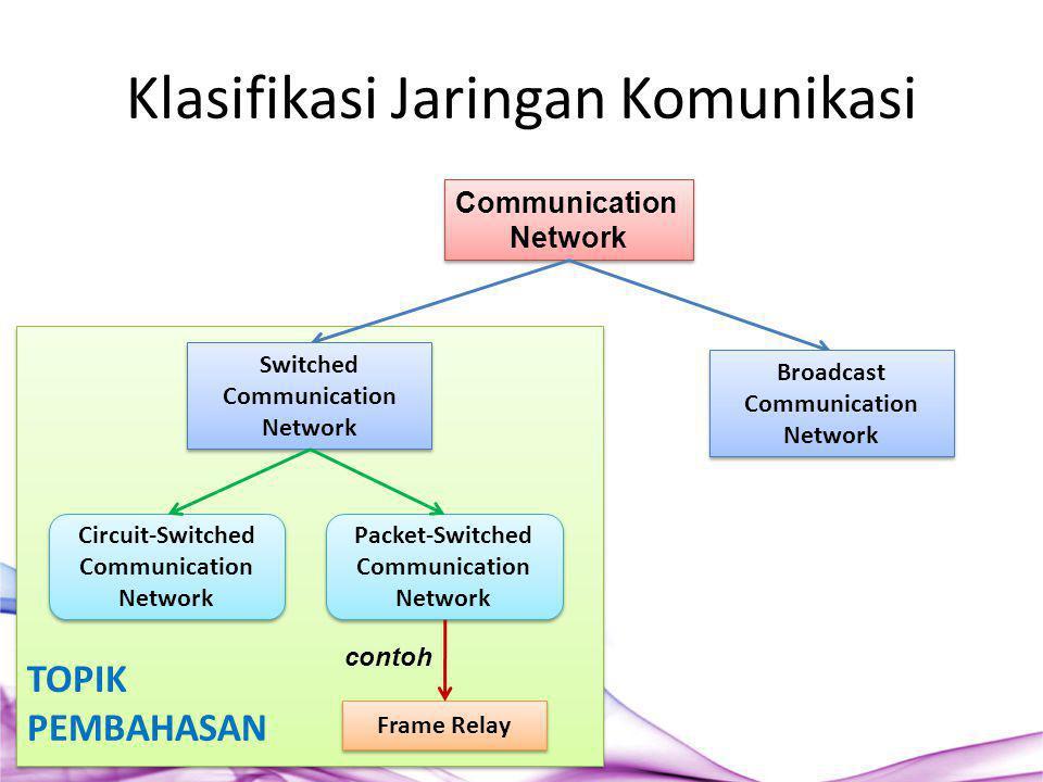 TOPIK PEMBAHASAN TOPIK PEMBAHASAN Klasifikasi Jaringan Komunikasi Communication Network Communication Network Switched Communication Network Broadcast
