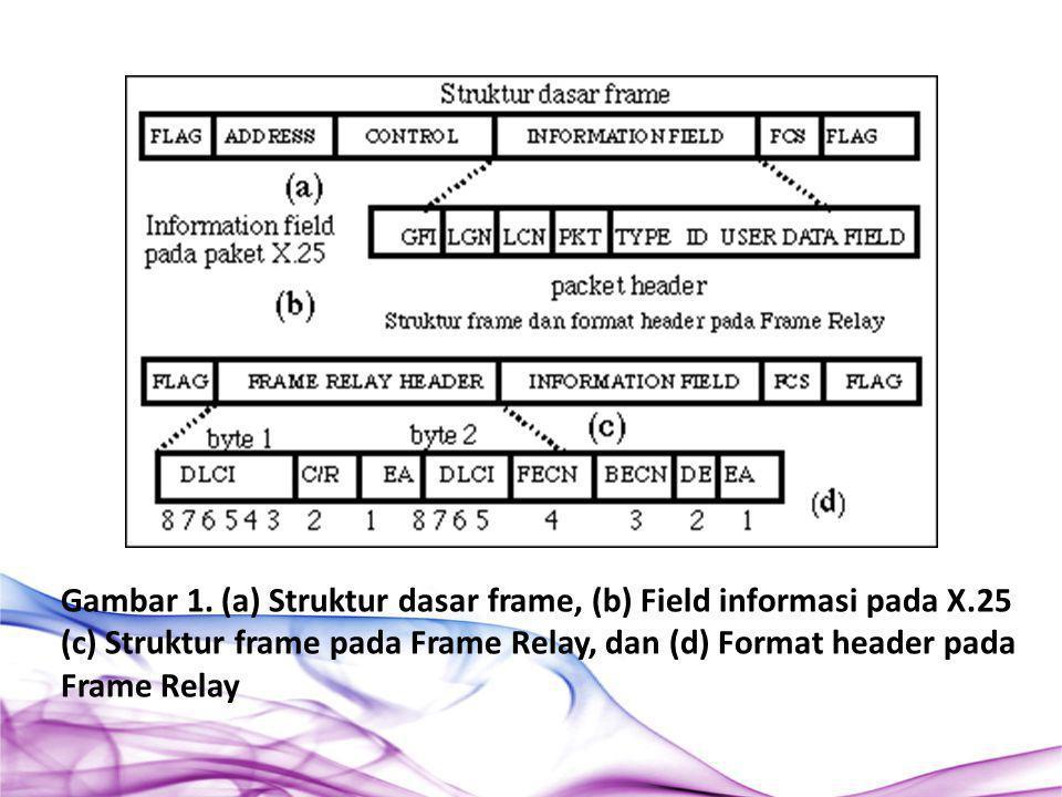 Gambar 1. (a) Struktur dasar frame, (b) Field informasi pada X.25 (c) Struktur frame pada Frame Relay, dan (d) Format header pada Frame Relay