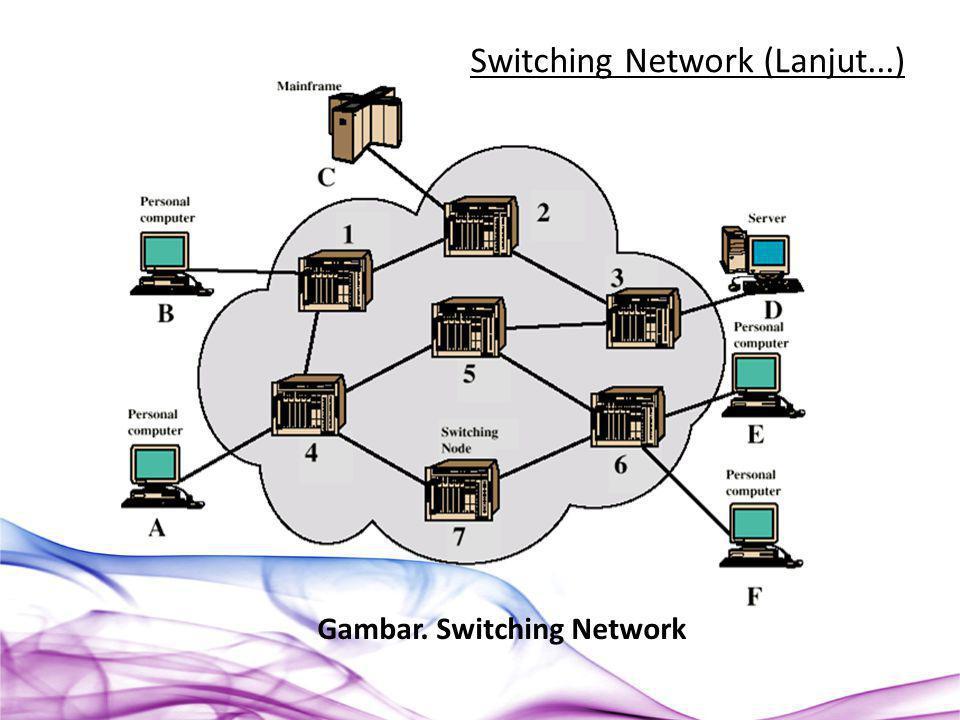 Gambar. Switching Network Switching Network (Lanjut...)
