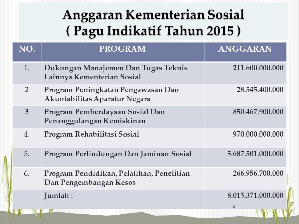 Anggaran Kementerian Sosial ( Pagu Indikatif Tahun 2015 ) NO.PROGRAMANGGARAN 1.Dukungan Manajemen Dan Tugas Teknis Lainnya Kementerian Sosial 211.600.