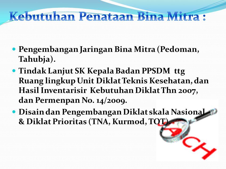 Pengembangan Jaringan Bina Mitra (Pedoman, Tahubja). Tindak Lanjut SK Kepala Badan PPSDM ttg Ruang lingkup Unit Diklat Teknis Kesehatan, dan Hasil Inv