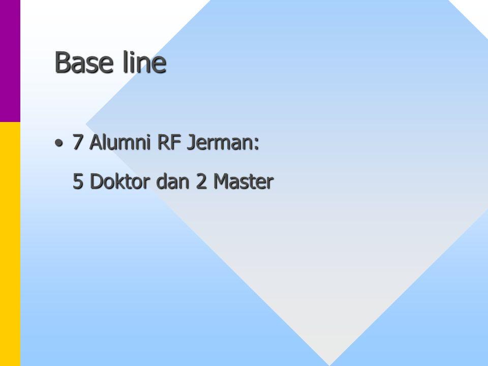 Base line 7 Alumni RF Jerman:7 Alumni RF Jerman: 5 Doktor dan 2 Master