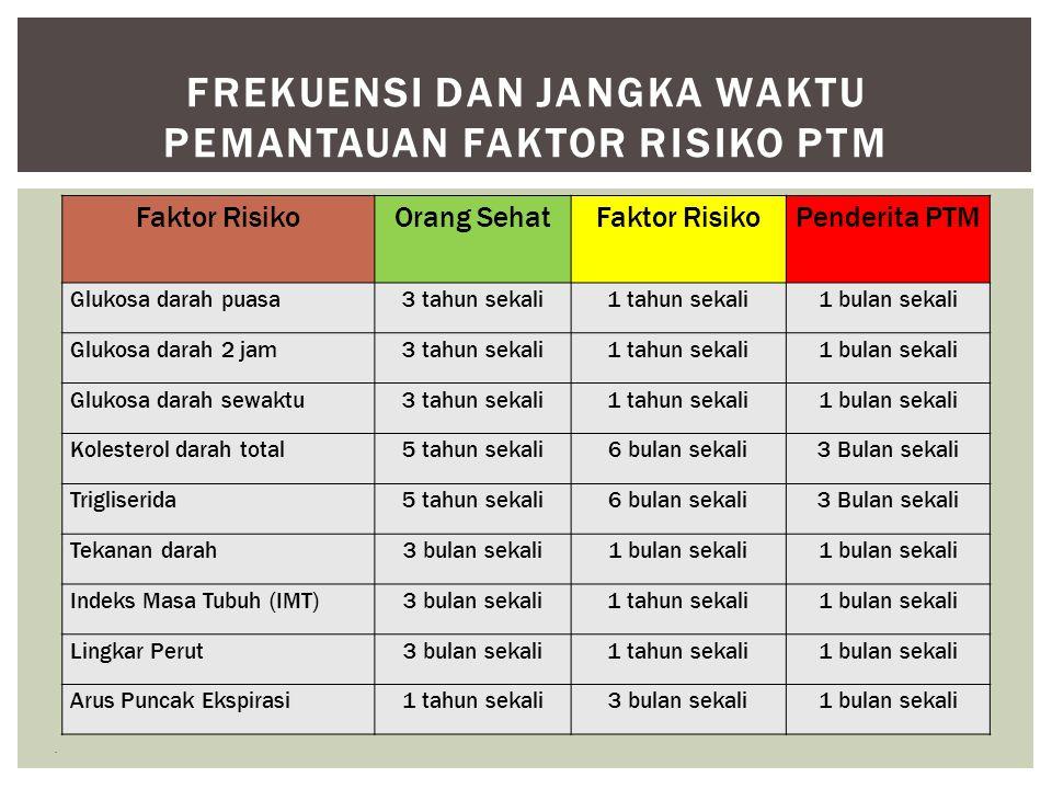 Faktor RisikoOrang SehatFaktor RisikoPenderita PTM Glukosa darah puasa3 tahun sekali1 tahun sekali1 bulan sekali Glukosa darah 2 jam 3 tahun sekali 1