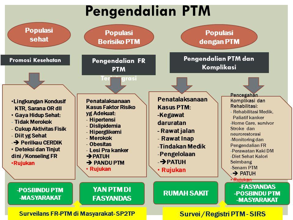 Pengendalian PTM Pengendalian PTM dan Komplikasi Pengendalian FR PTM Terintegrasi Promosi Kesehatan Lingkungan Kondusif KTR, Sarana OR dll Gaya Hidup