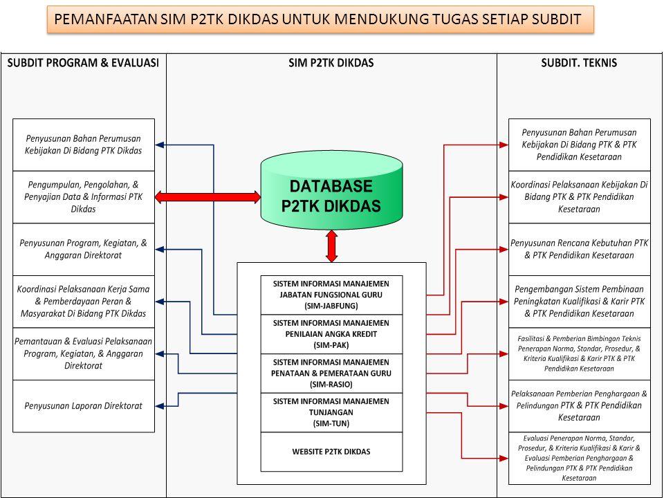 1.Sekolah mengirimkan data Profil Sekolah, Guru, Siswa, dan Sarana prasarana.
